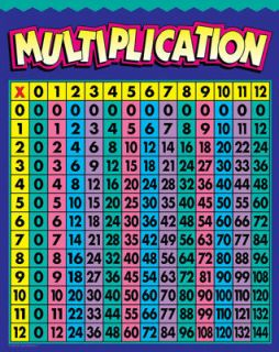 multiplication 0 12 math poster educational chart ctp new time