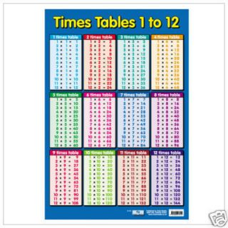 Educational Poster Times Tables 0012