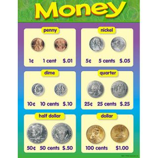 Money Coins Math Trend Educational Poster Chart New